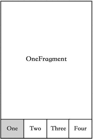 Android Fragment 的使用,一些你不可不知的注意事项  YiFeng's Zone